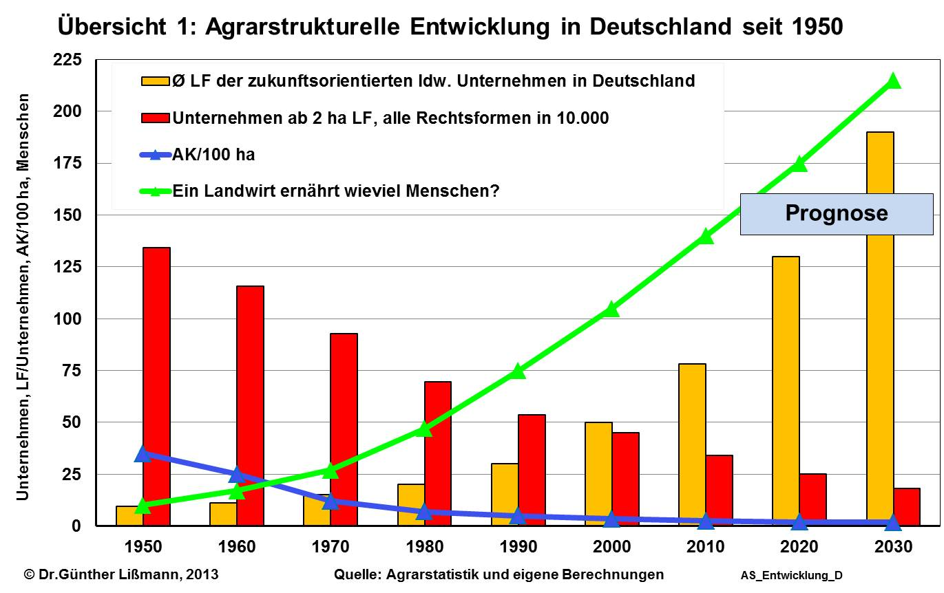 Rationalisierung landwirtschaft